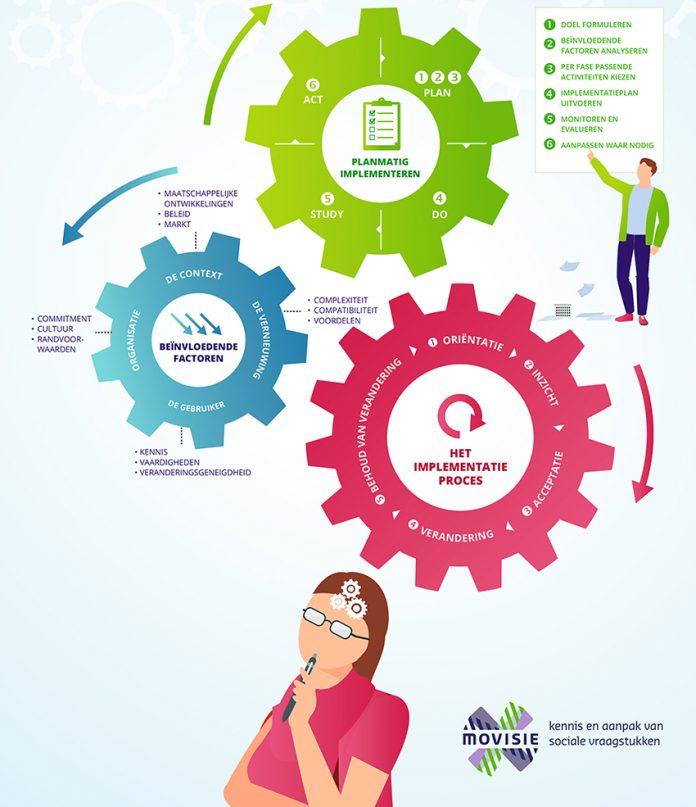 Infographic Wat werkt bij implementatie van sociale interventies